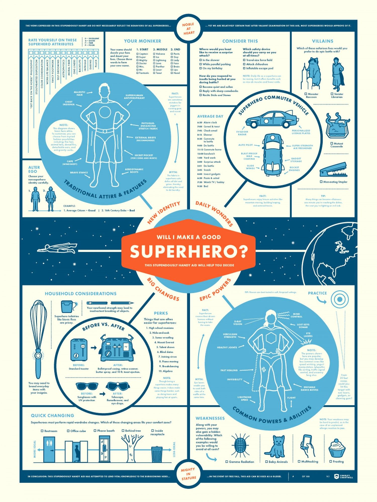 A good poster design - Will I Make A Good Superhero Poster Infographic