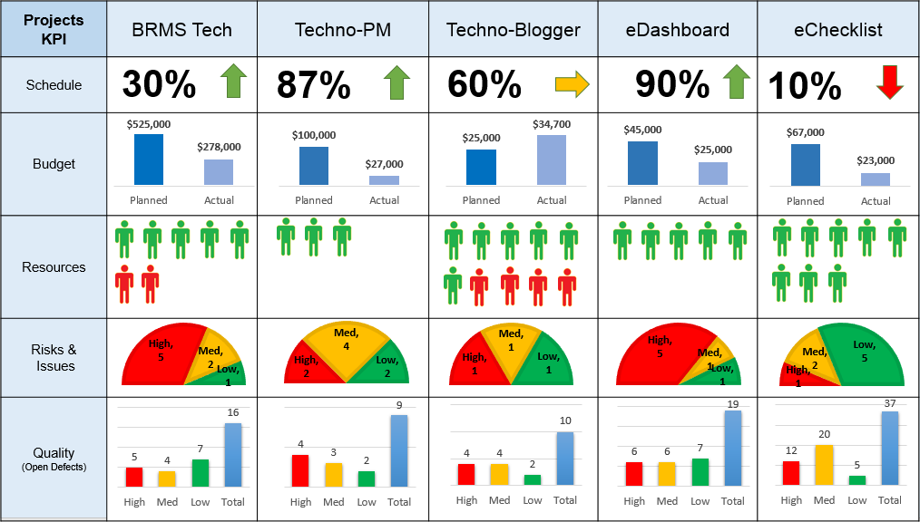 Project management status dashboard template