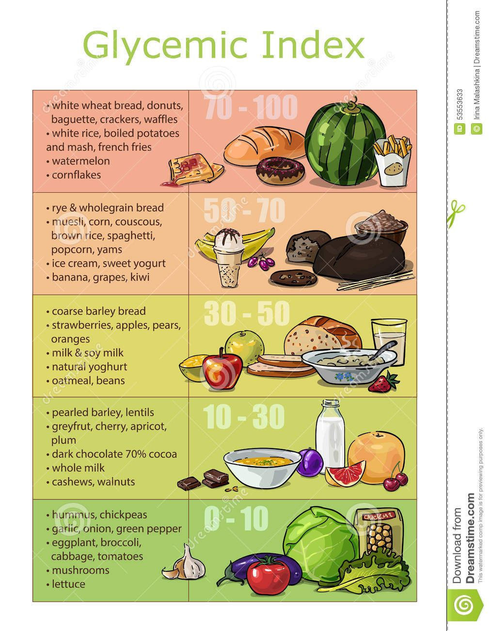 Chart Infographics Glycemic Index Foods Stock Vector  Image
