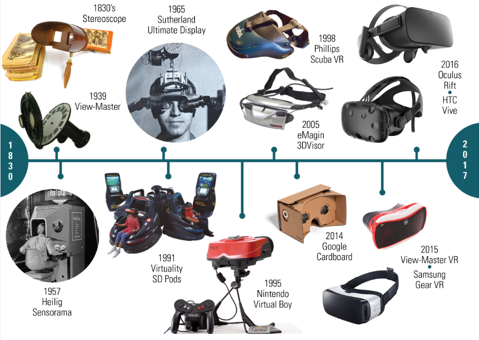 901fcab98 Image result for history of virtual reality | Virtual reality ...