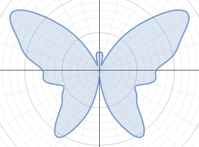 How to Draw Butterflies on a Graphing Calculator | art ...