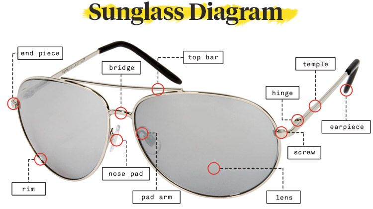 Diagram Of Sunglasses Parts With Definitions Sunglasses Organic Bag Mirrored Sunglasses