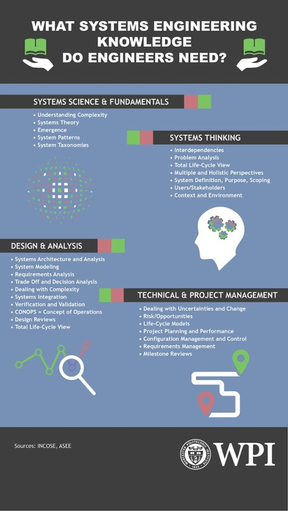 What Systems Engineering Knowledge Do Engineers Need? Infographic - aerospace engineer job description