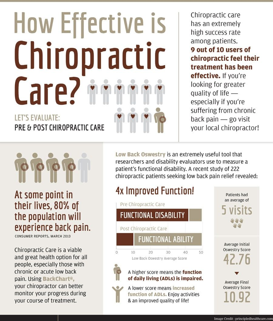 5 tips will help you to choose the best chiropractor