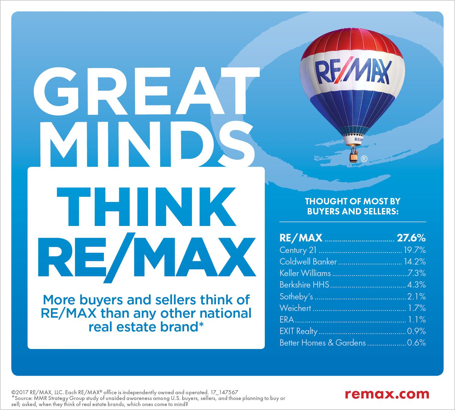 More Buyers And Sellers Think Re Max Remax Real Estate Business Realtor Marketing