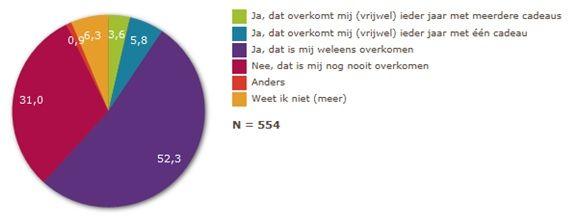 Bekijk de resultaten van het grote cadeau onderzoek - Oxfam Novib