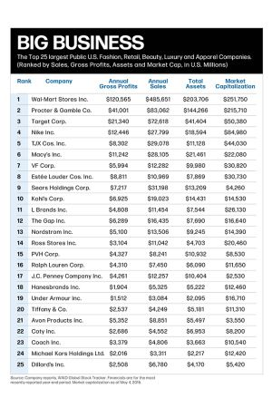 fashion companies list largest apparel companies