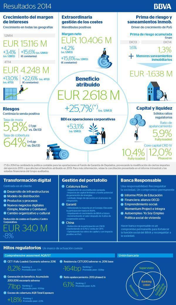 02782b20972d6 Cómo presentar los resultados de tu empresa con una infografia ...