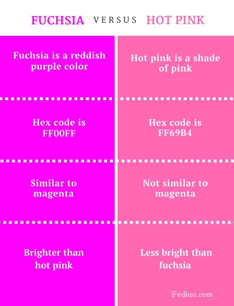 Difference Between Fuchsia and Hot Pink - infographic | useful info ...