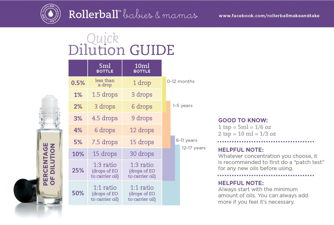 Rollerball Babies Amp Mamas Dilution Guide Essentialoils
