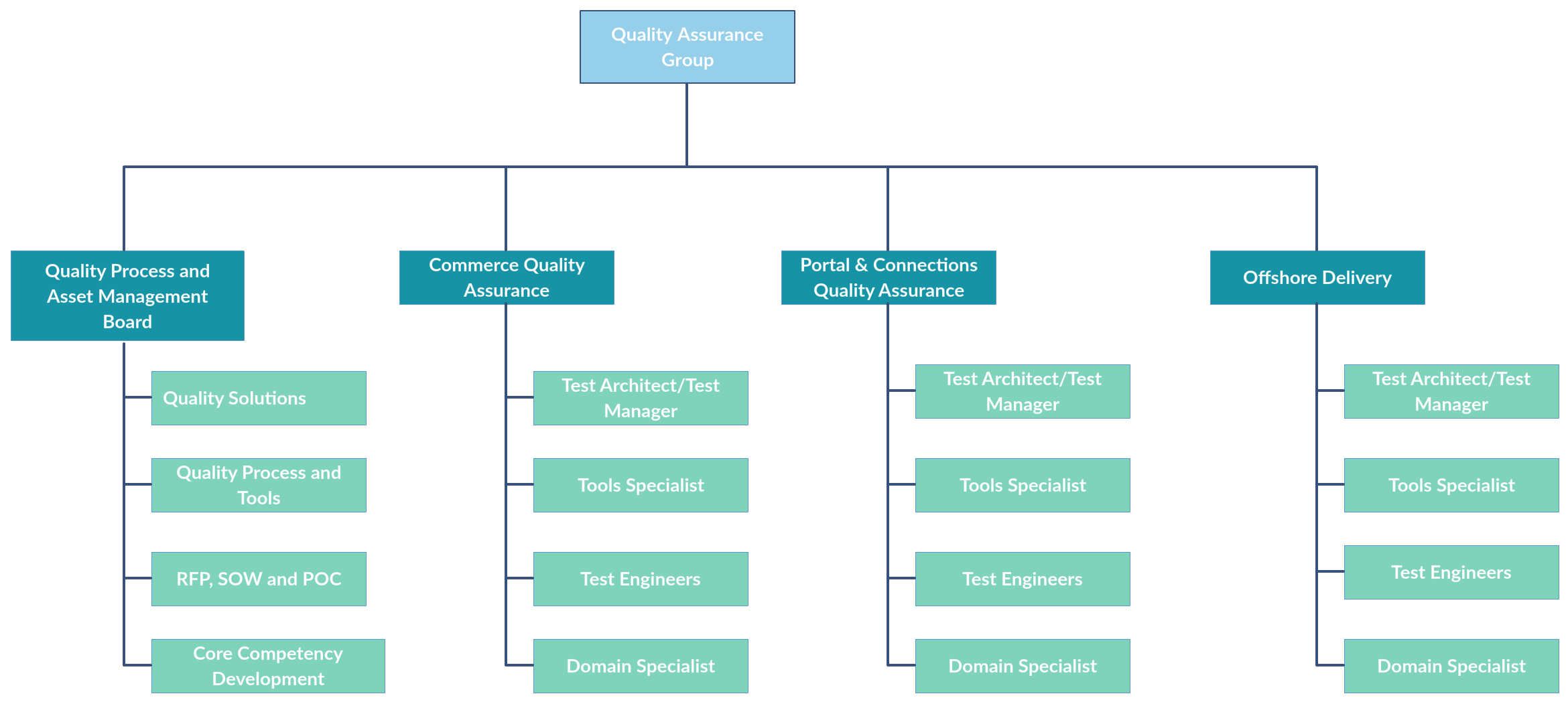 In this org chart template it illustrates a dedicated group for