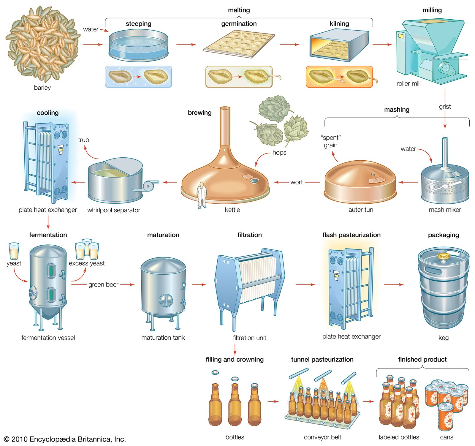 A Nice Commercial Brewing Process Diagram Brewing Beer
