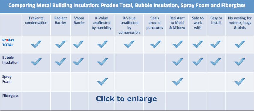 Chart comparing metal building insulation also home improvement rh pinterest