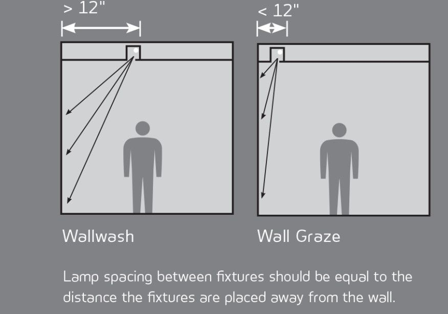 Wallwashing and Wall Grazing Architectural Lighting Magazine
