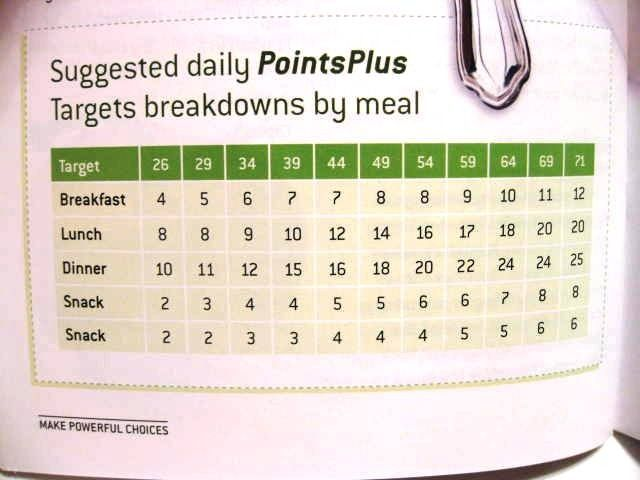 Really breaks down how to follow the new WW points plus plan Lots - best of invitation wording lunch to follow