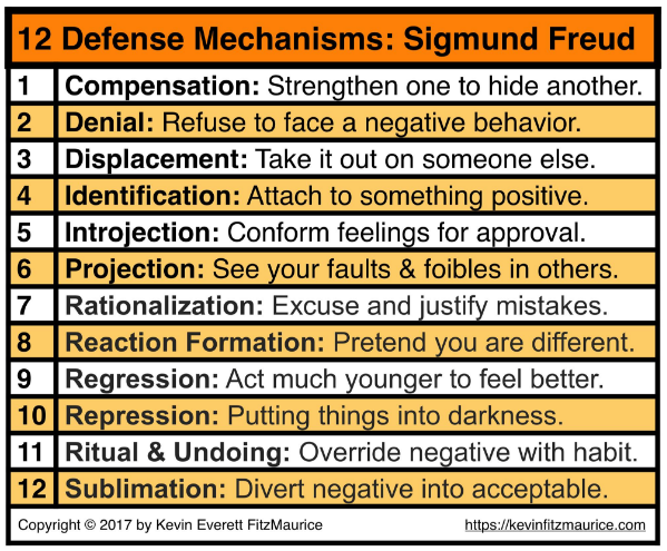 Sigmund Freud Defense Mechanisms Psychology Freud Psychology
