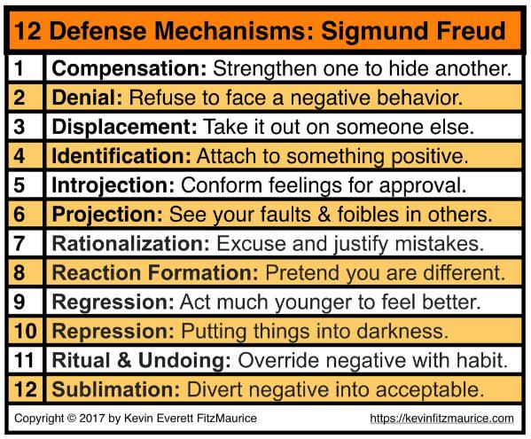 Sigmund Freud defense mechanisms psychology | Psychology Pins ...