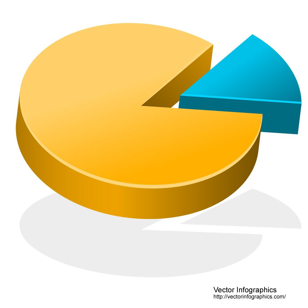 3d pie chart with small slice free vector pie charts bar 3d pie chart with small slice free vector nvjuhfo Choice Image