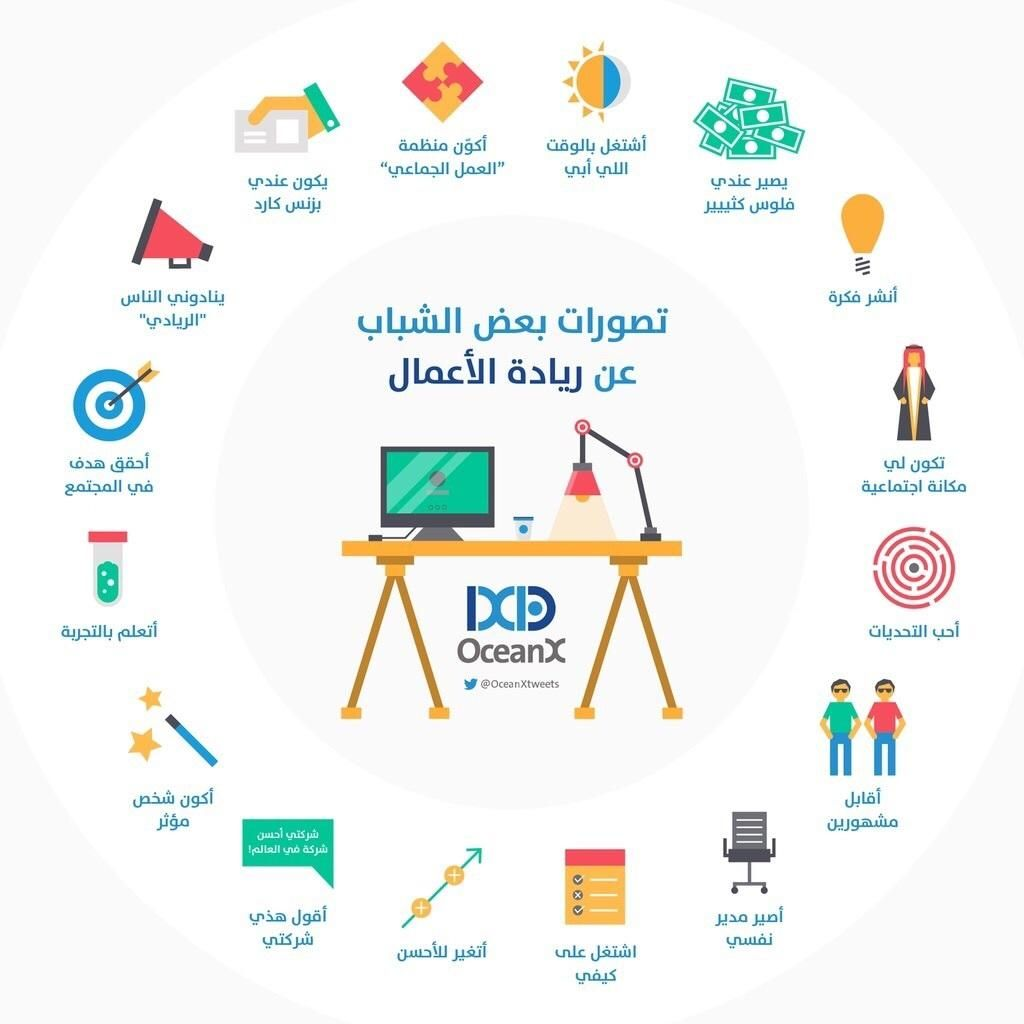 تصورات بعض الشباب عن ريادة الأعمال Business Education Ecommerce Website Development Planner Bookmark
