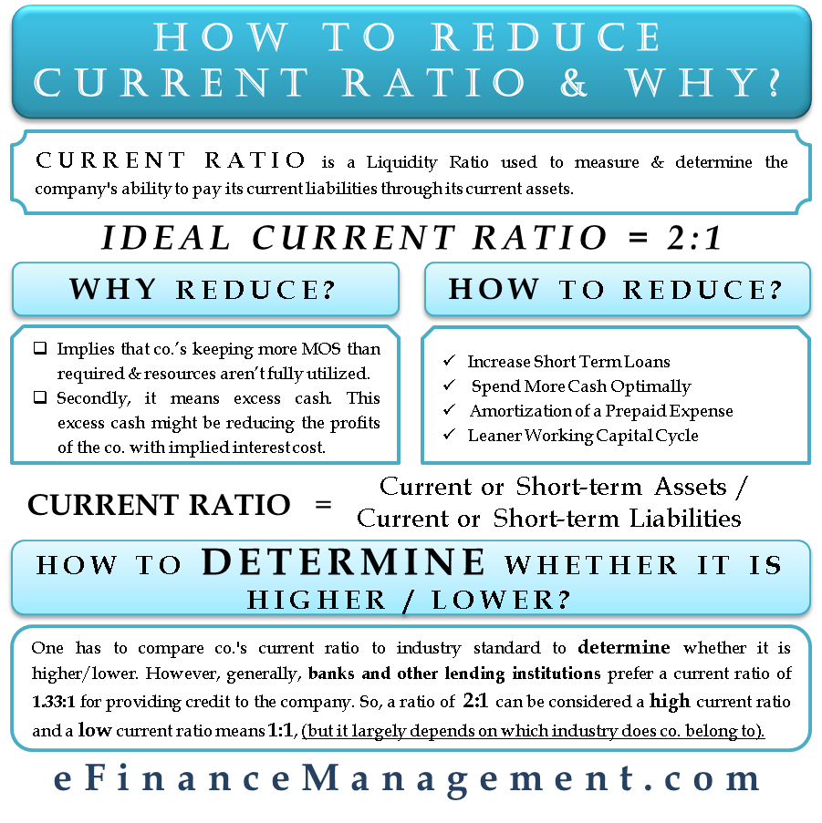 how to reduce current ratio and why financial management accounting basics finance income statement format a level