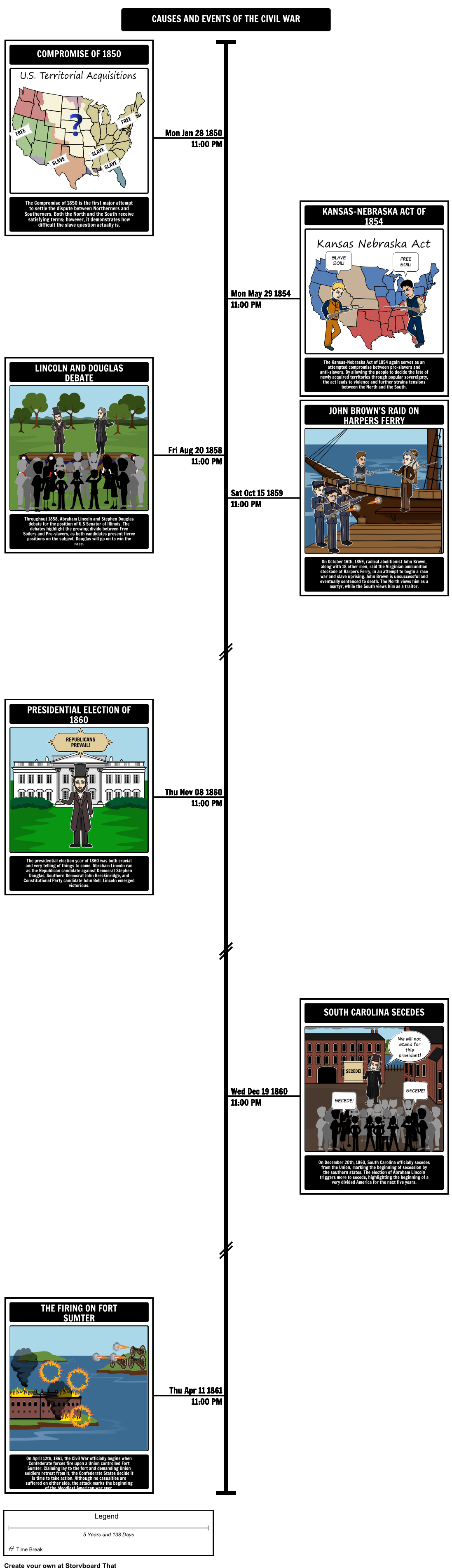 1850s america a precursor to the american civil war timeline 1850s america a precursor to the american civil war timeline 1850s america pre civil war had many key events students can create storyboards or graphic publicscrutiny Images