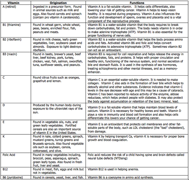 vitamis def disease chart: Bio nutra garcinia cambogia side effects sure intended metabolized