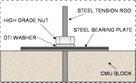 Concrete Retaining Wall Footing Design Google Search Wall Systems Concrete Retaining Walls Retaining Wall