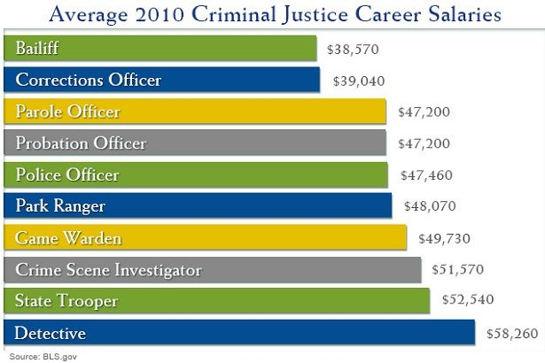 Exceptional Top 10 Careers With A Criminal Justice Degree!
