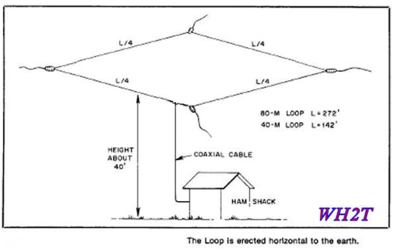 The 40m Loop antenna Ed, VK2JI (This antenna is also known