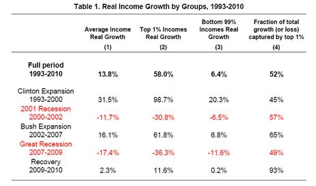 How The 1 Percent And The 99 Percent Are Doing In 1 Table