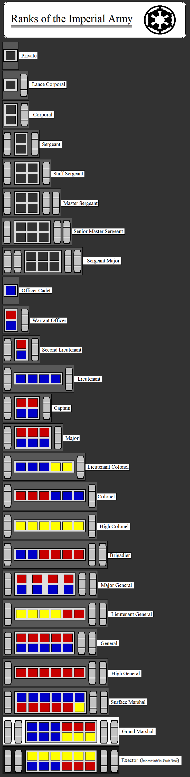 Ranks Of The Imperial Army By Kokoda39 On Deviantart Star Wars Awesome Star Wars Facts Star Wars Ships