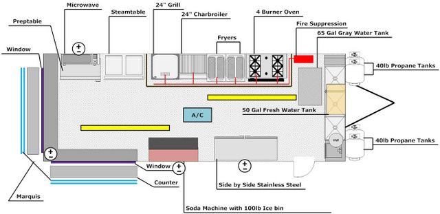 Catering Trailer Sketch REPUBLIKA - Sobre la calle Pinterest - food truck business plan