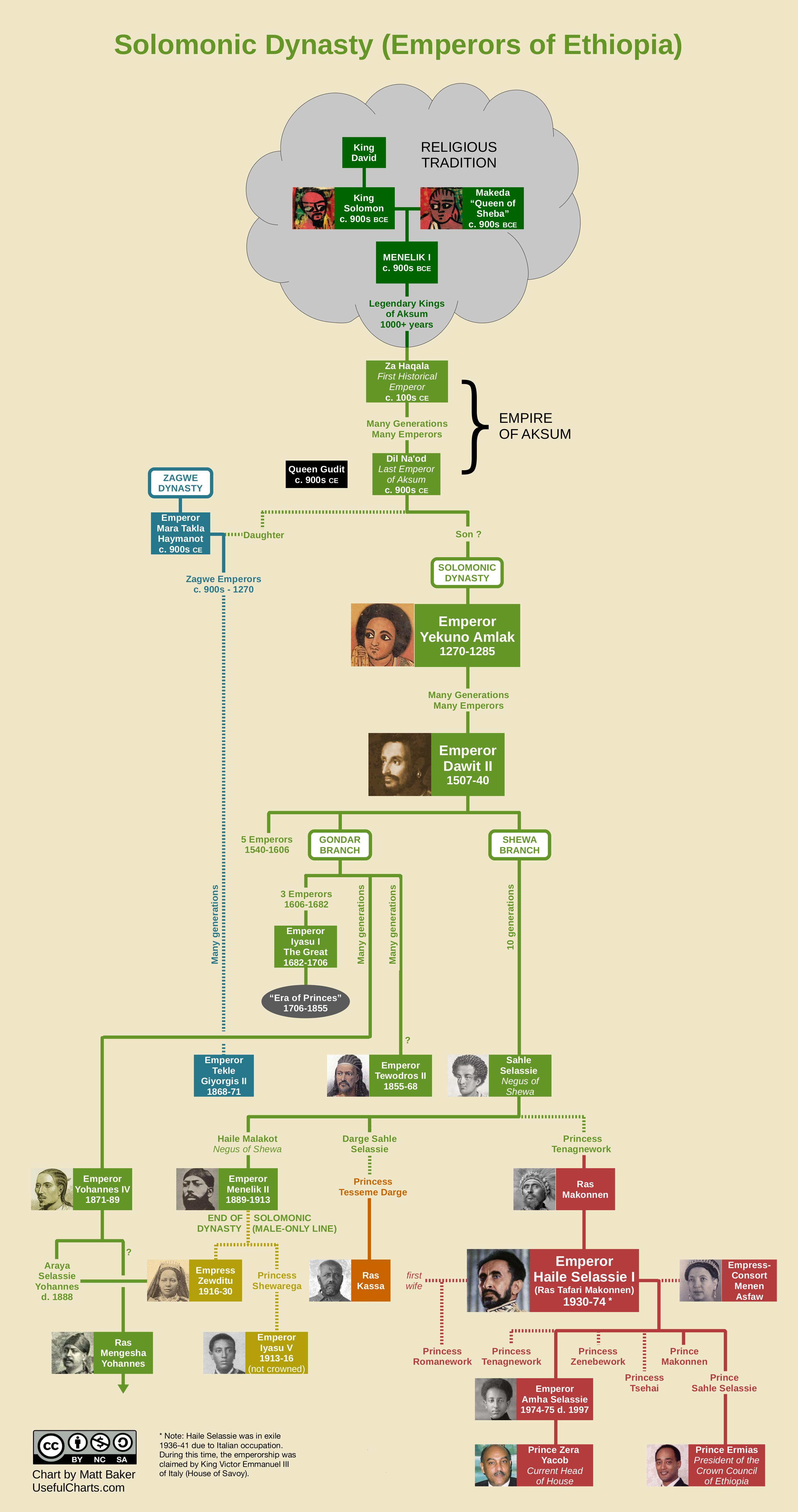 Solomonic Dynasty Family Tree   soy ağacı