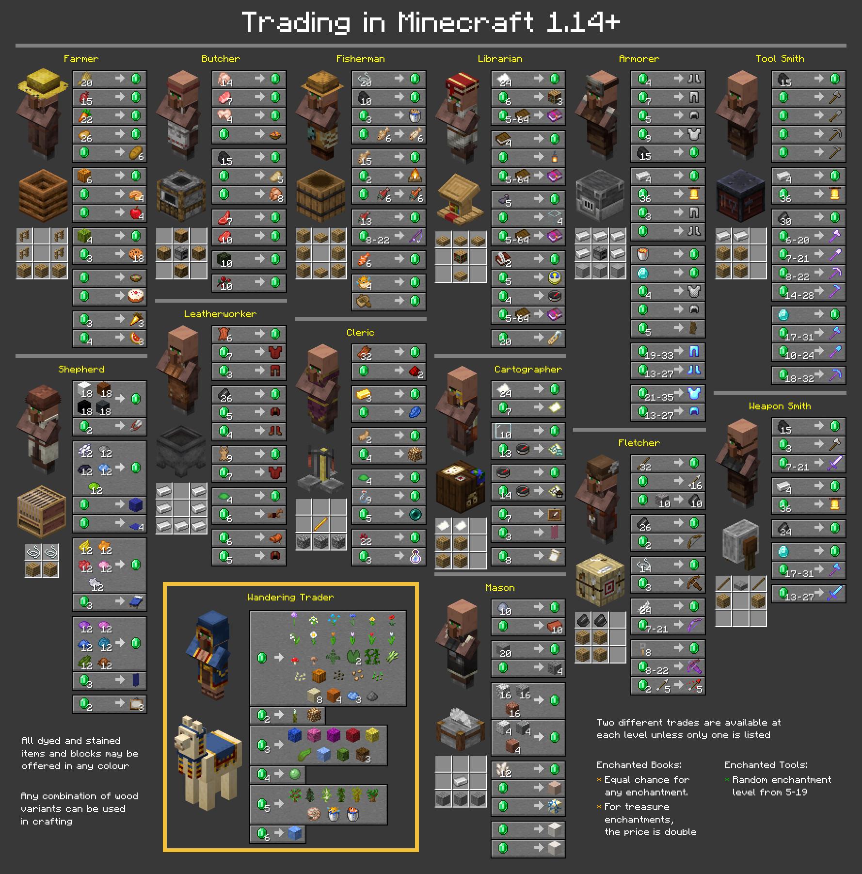 Pin by Andrzej Sulecki on minecraft  Minecraft tips, Minecraft