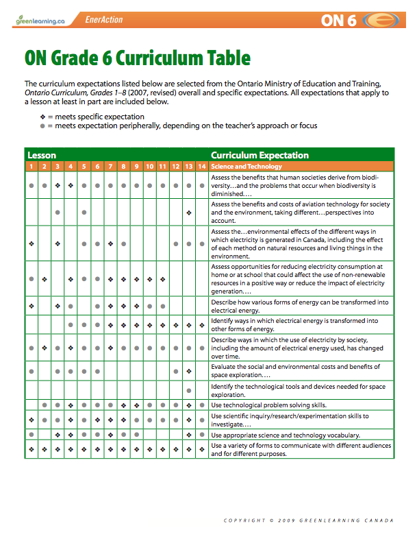 Ontario Grade 6 Curriculum Table Printable Lesson Plans Meets