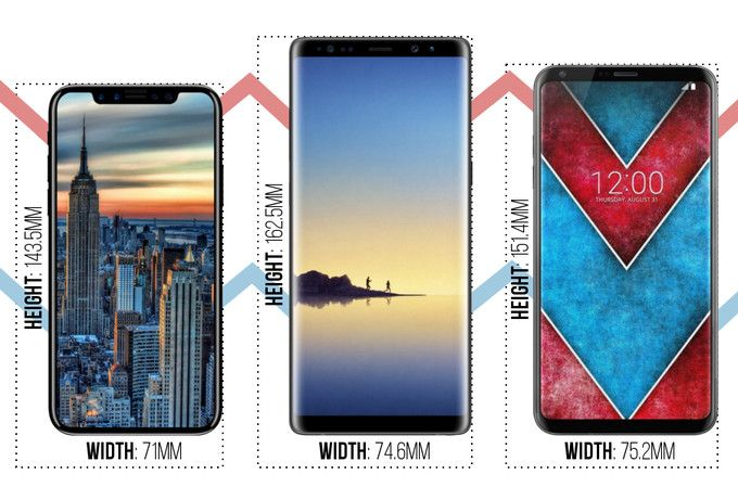 Apple Iphone 8 Vs Samsung Galaxy Note 8 Vs Lg V30 Size Comparison Iphone Galaxy Note 8 Samsung Galaxy Note 8