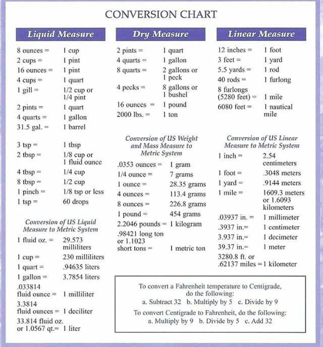 conversion chart CANNED SOMETHINGS Pinterest - liquid measurements chart