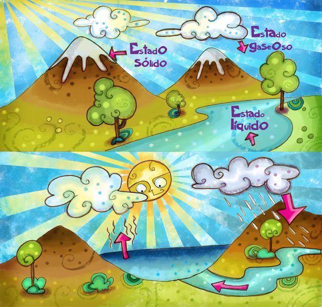 Recursos Y Actividades Para Educación Infantil Dibujos E Imagenes Del Ciclo Del Agua Ciclo Del Agua Maqueta Ciclo Del Agua Estados De La Materia