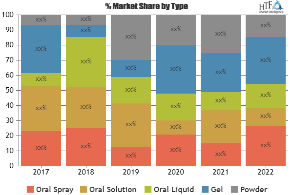 Artificial Saliva Market To Witness Huge Growth In Future Cipla