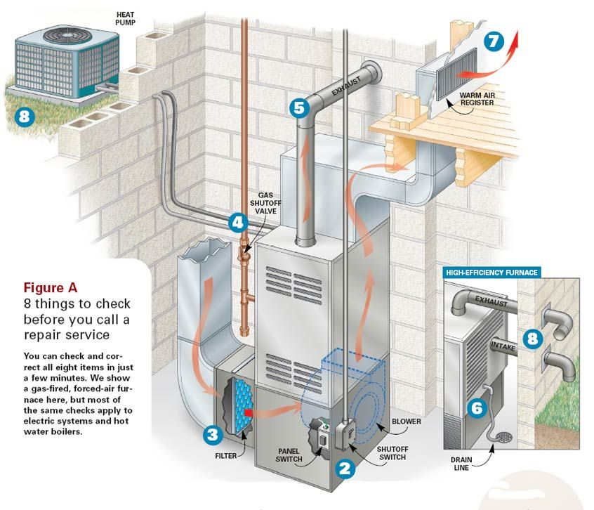 Furnace Diagrams For Free With Images Hvac System Hvac Air