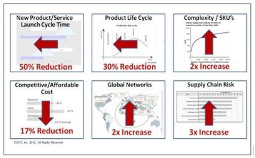 Integrated Lean Six Sigma And Collaborative Leadership Of The E2e Supply Chain Lean Six Sigma Supply Chain Leadership