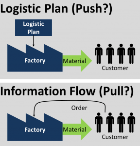 Push Pull Supply Chain Logistic Plan Push Pull  Lean Six Sigma Bord  Pinterest