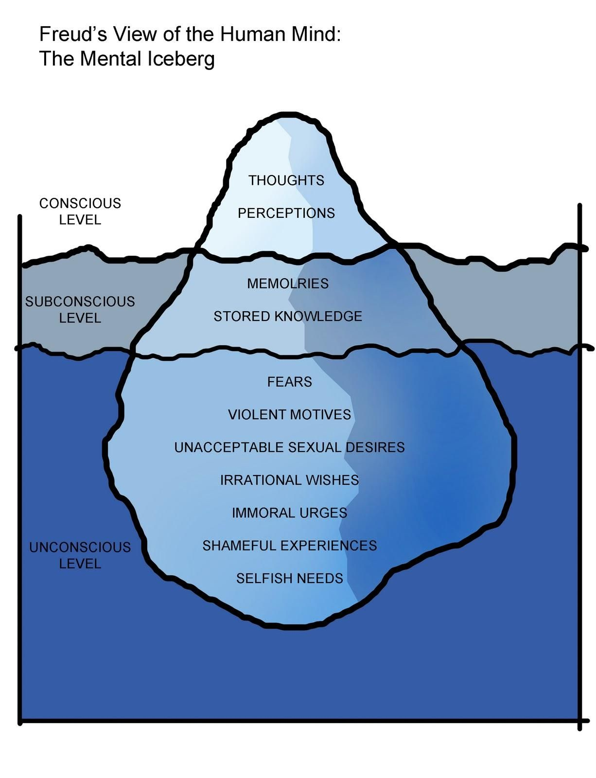 hight resolution of levels of consciousness iceberg freud psychoanalysis