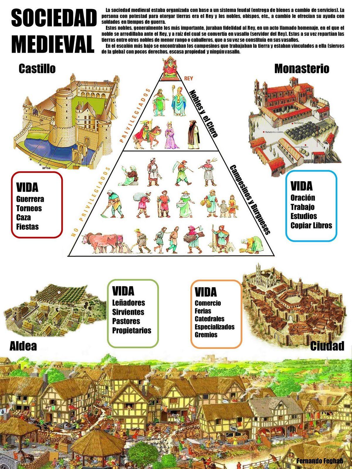 Sociedad Medieval Edad Media Historia Medieval Enseñanza De La Historia