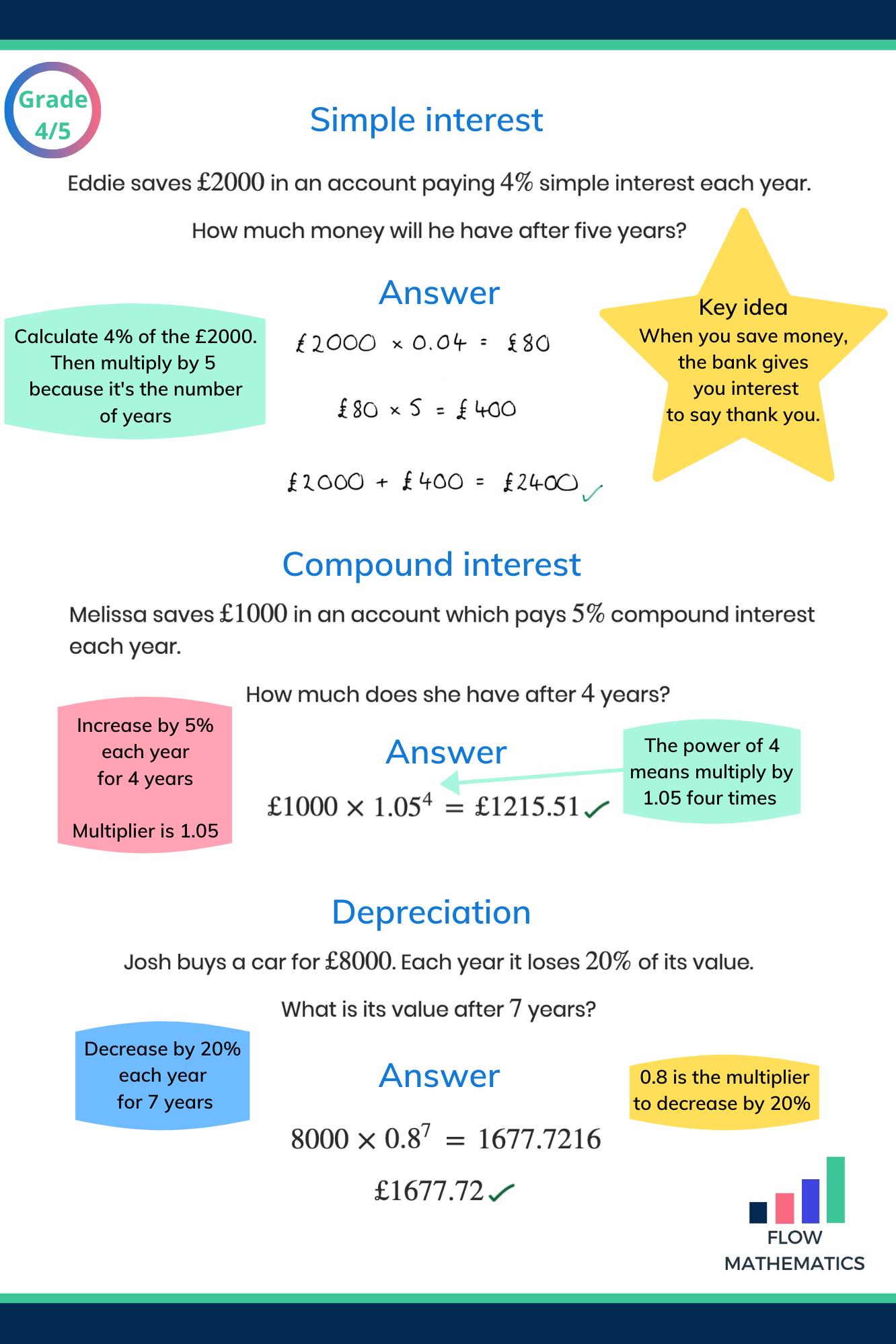 Interest And Depreciation Gcse Maths Revision Gcse Math Simple Interest Math [ 1998 x 1332 Pixel ]