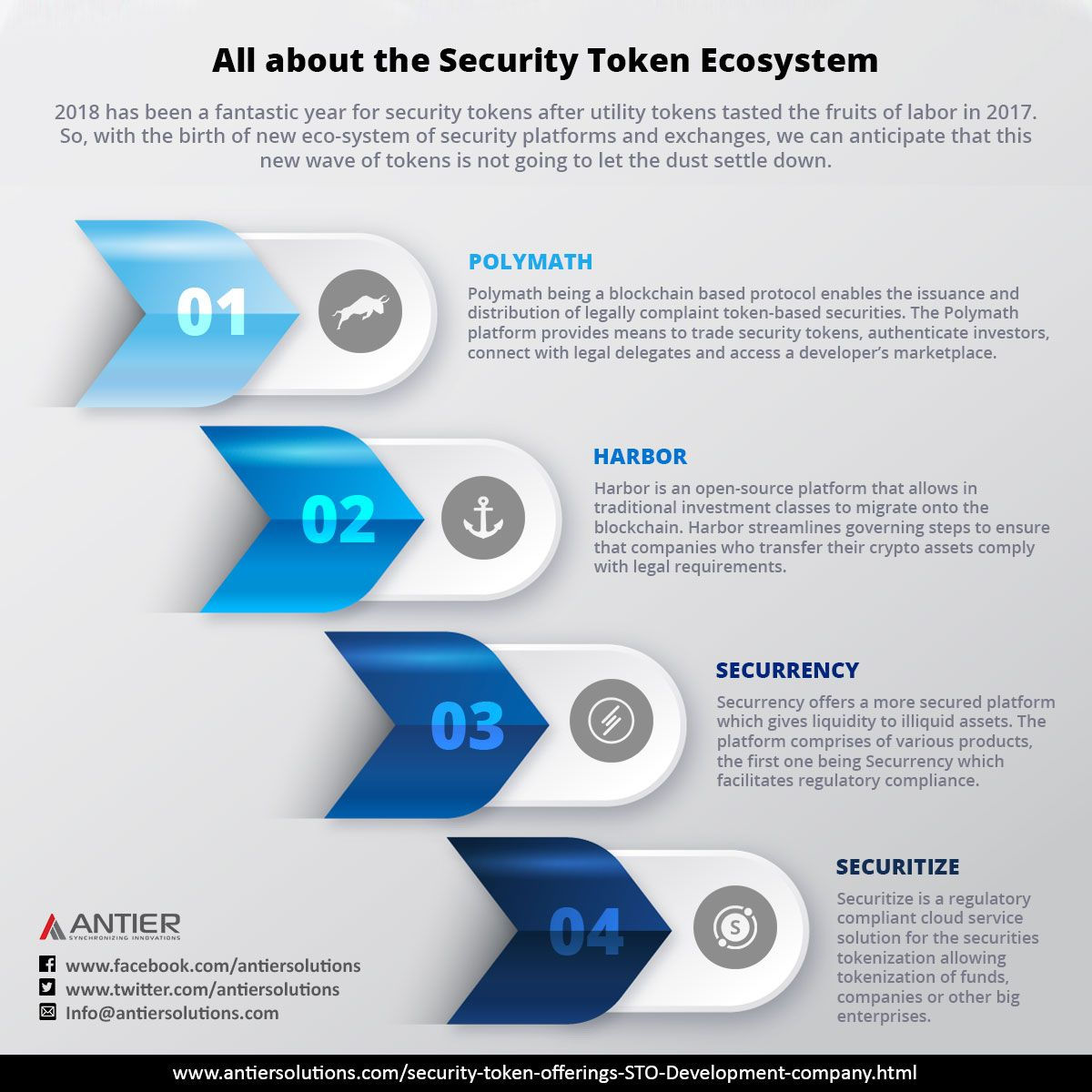 Through The Best Security Token Offering Platform We Make Your