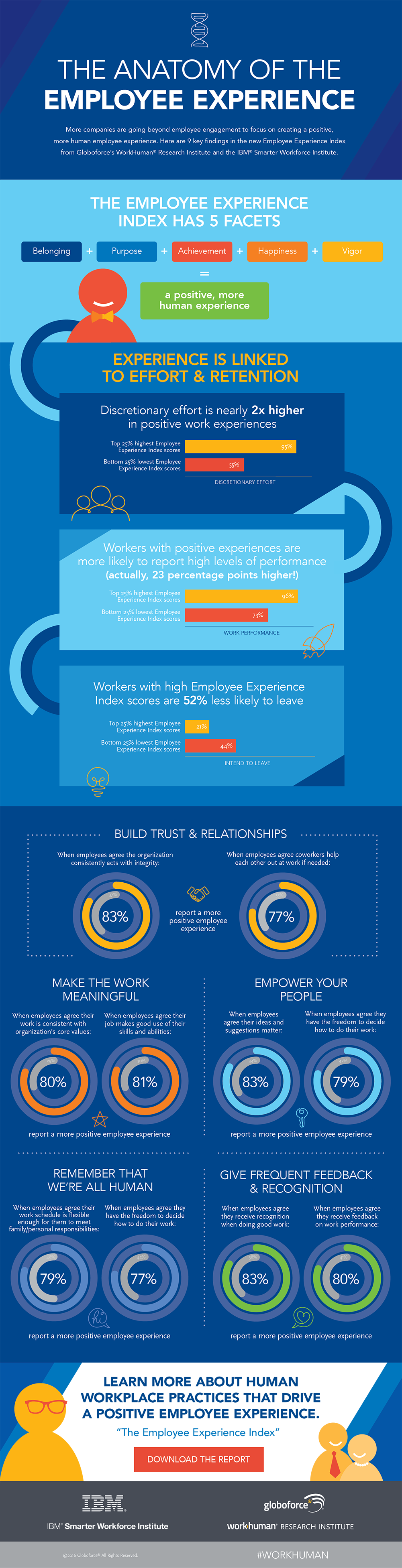 Infographic Anatomy Of Employee Experience Ux