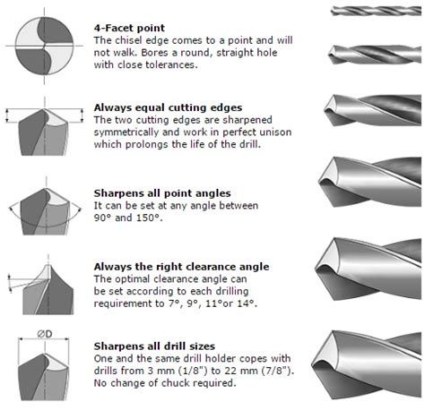 Image Result For How To Sharpen Drill Bits Tools Drill Drill