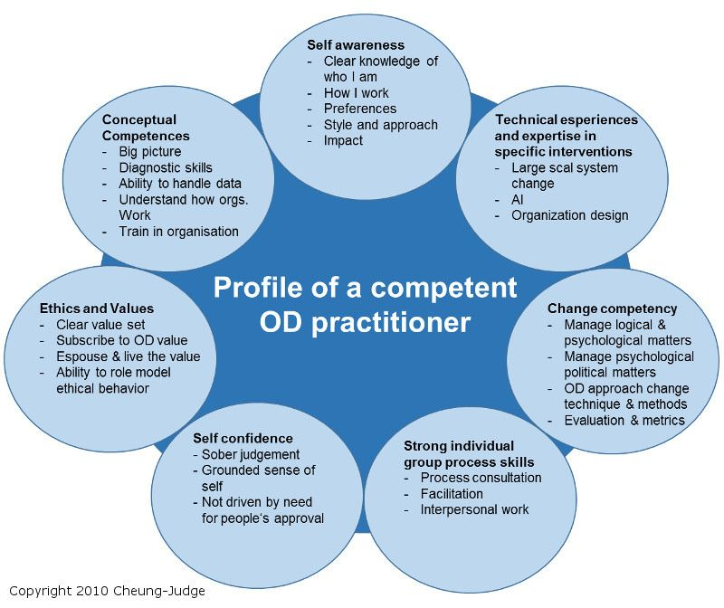 Business Sense - Organizational Development
