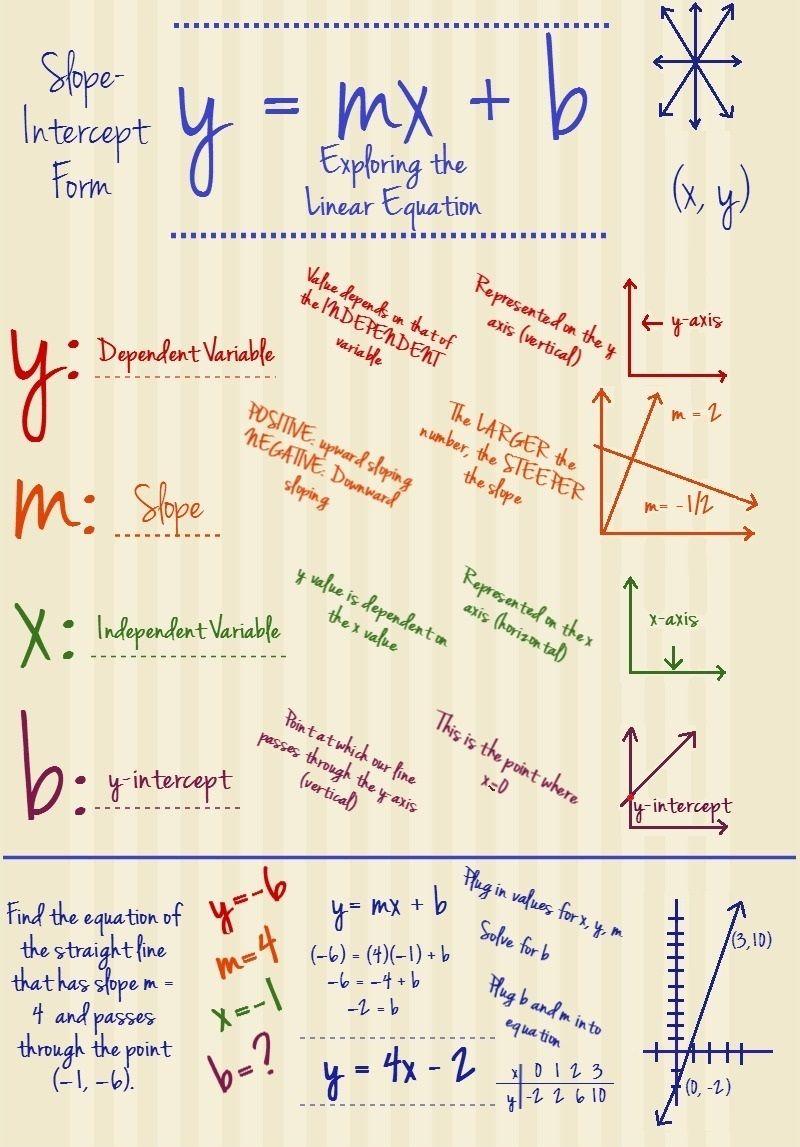 Slope intercept infographic algebra pinterest infographic slope intercept infographic falaconquin
